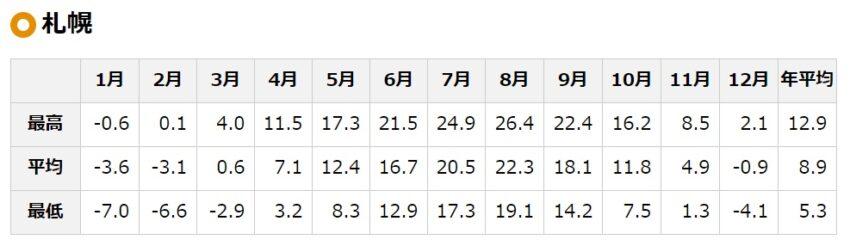 北海道年間気温